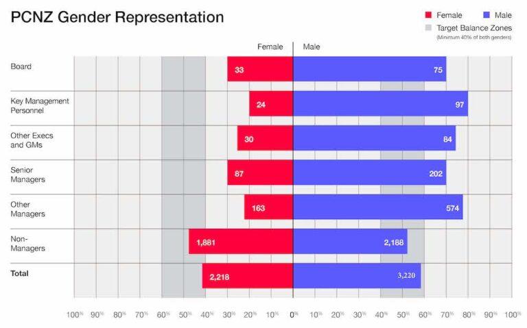 D&I_WEB_GenderRep